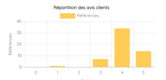 Graphique montrant la répartition des avis clients