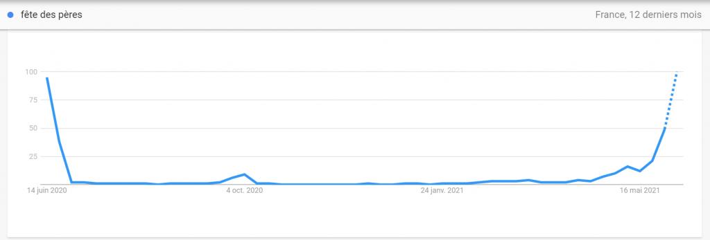 graphique des recherche sur la fête des pères